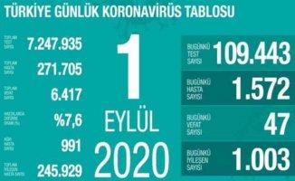 Koronavirüs 1 Eylül verileri | 47 vatandaşımızdan acı haber