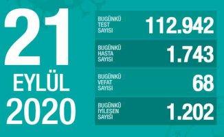 Koronavirüs yayılım hızı artıyor, bir günde 1.743 vaka