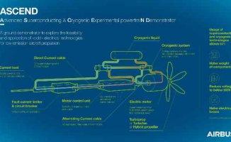 Airbus, karbon salımını azaltmak için 'soğuk' teknoloji testini tanıtacak