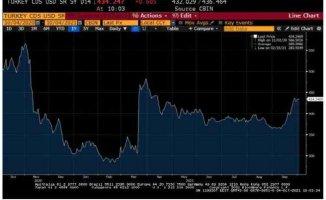 İnfo Yatırım Eurobond Bülteni Haftalık Değerlendirme