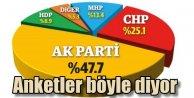 Seçim 2015; Son seçim anketinde oy durumu