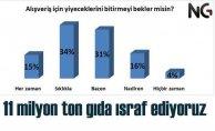 Türkiyede gıda israfı  yıllık 11 milyon ton| NG araştırdı
