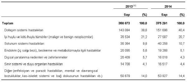 Türkiye'de ölümlerin yüzde 60'dan fazlası kalp ve kanserden
