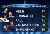 Messi Şampiyonlar Lig'inin En Golcü Futbolcusu Ünvanını Kazandı